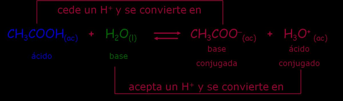 3 6 1 Teorías ácido Base Química General
