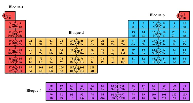 24 tabla peridica de los elementos y propiedades peridicas teniendo en cuenta estos conceptos podemos comprender como es que est organizada la tabla peridica para ello observa la siguiente figura urtaz Choice Image