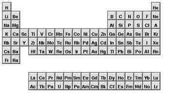cul fue su origen de dnde sali quin tuvo la idea de ordenar los elementos qumicos de esa manera en qu ao - Tabla Periodica De Los Elementos Atomos