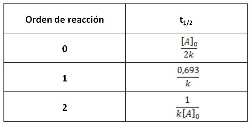 2.5. Cálculo de concentraciones en el tiempo | Química general