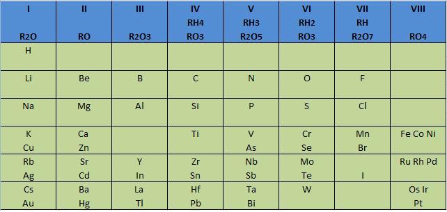 tabla peridica de mendeleiev - Tabla Periodica De Los Elementos Atomos