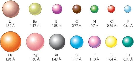 24 tabla peridica de los elementos y propiedades peridicas radio inico o tamao inico urtaz Gallery