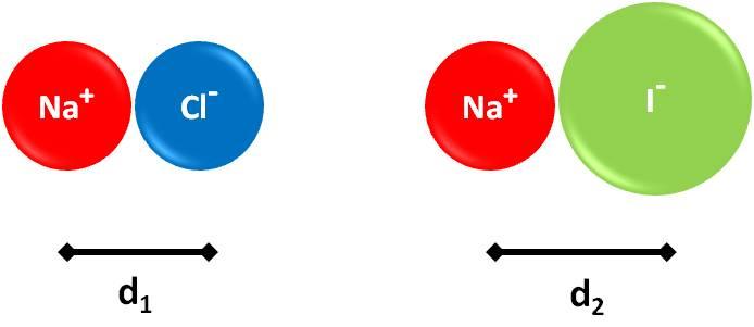 Resultado de imagen para ion de sodio