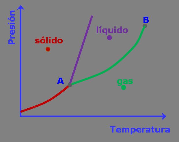 56 cambios de estado diagramas de calentamiento diagramas de fase qumica general